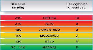 tabla de la glucemia